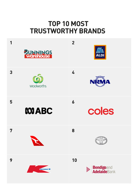 Australia's Top 10 Most Trustworthy Brands List