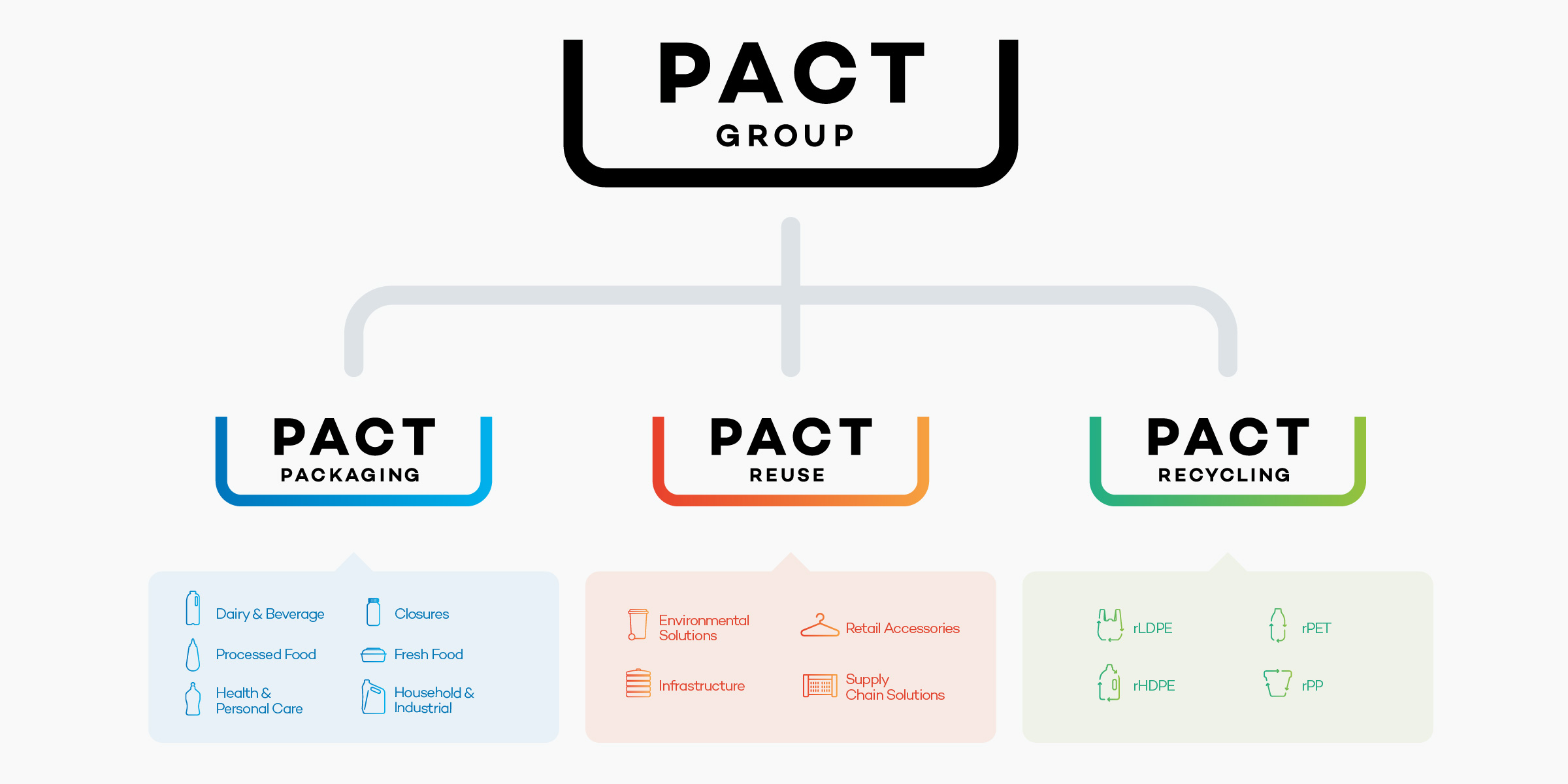 Pact Group Brand Identity Design Corporate Brand Architecture