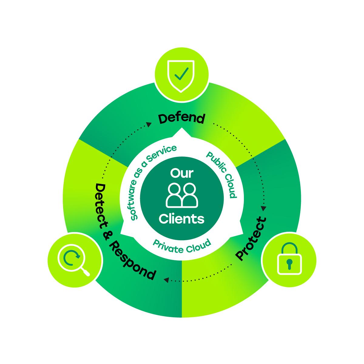 Tesserent Brand Identity Cyber 360 Infographic
